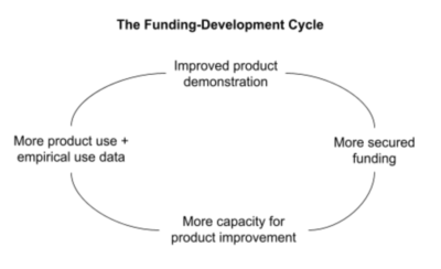 The Funding Development Cycle in Market Validation, Product Fit, and App Development