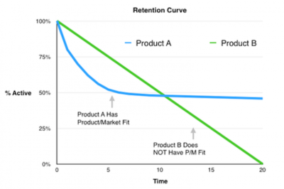 Using Cohort Retention Curve to Re(Assess) Product-Market Fit